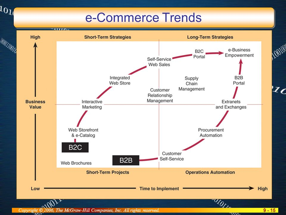 9 - 15 Copyright © 2006, The McGraw-Hill Companies, Inc. All rights reserved. e-Commerce Trends