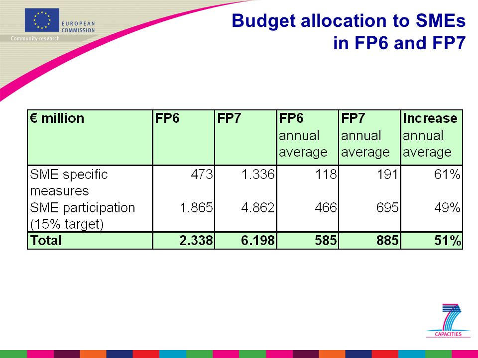 Budget allocation to SMEs in FP6 and FP7
