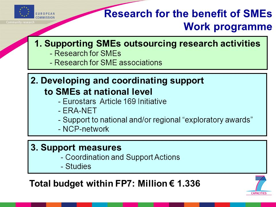 Research for the benefit of SMEs Work programme 1.