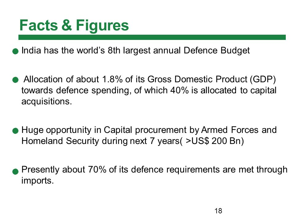 India has the world's 8th largest annual Defence Budget Allocation of about 1.8% of its Gross Domestic Product (GDP) towards defence spending, of which 40% is allocated to capital acquisitions.