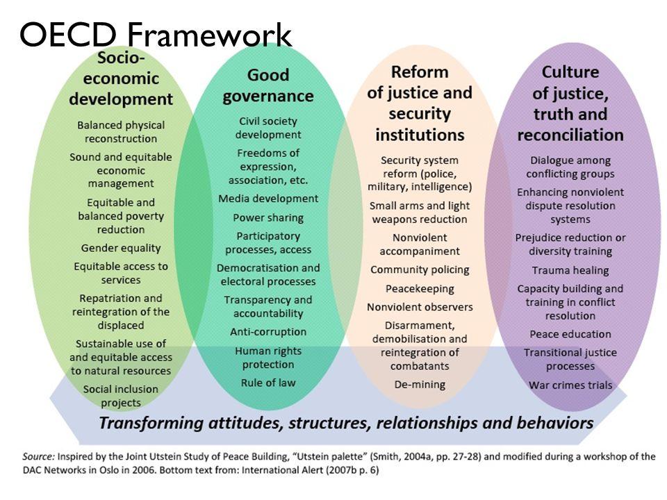 OECD Framework