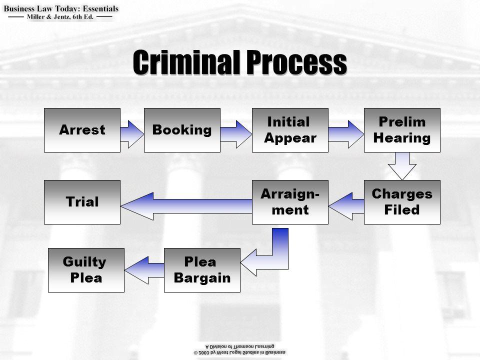 Criminal Process Arrest Initial Appear Booking Charges Filed Prelim Hearing Arraign- ment Plea Bargain Trial Guilty Plea
