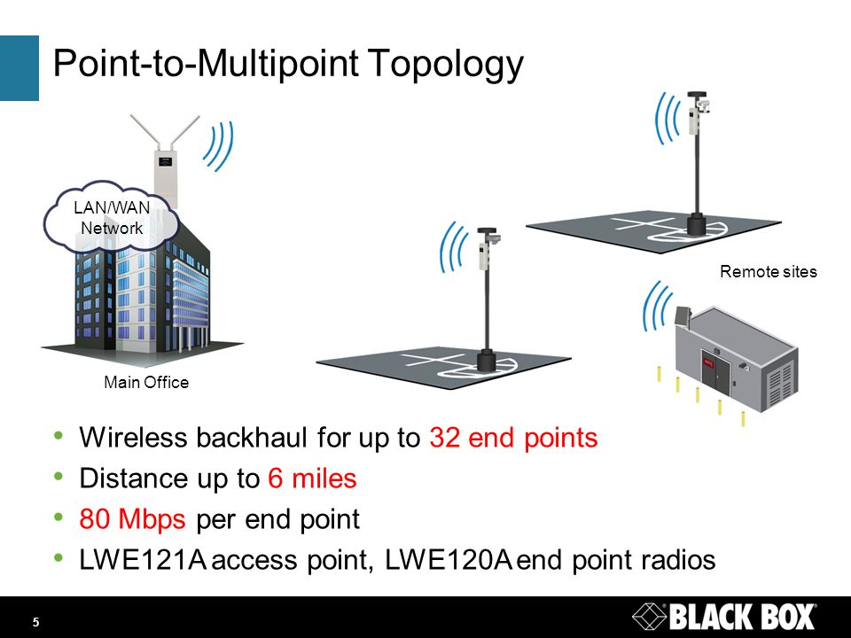 Lwe120 121 series wireless ethernet extenders lwe120121 5 main office lanwan network remote sites point to multipoint topology sciox Choice Image