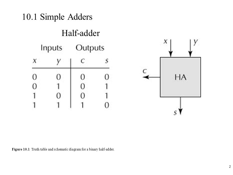 1. 2 Figure 10.1 Truth table and schematic diagram for a binary half ...