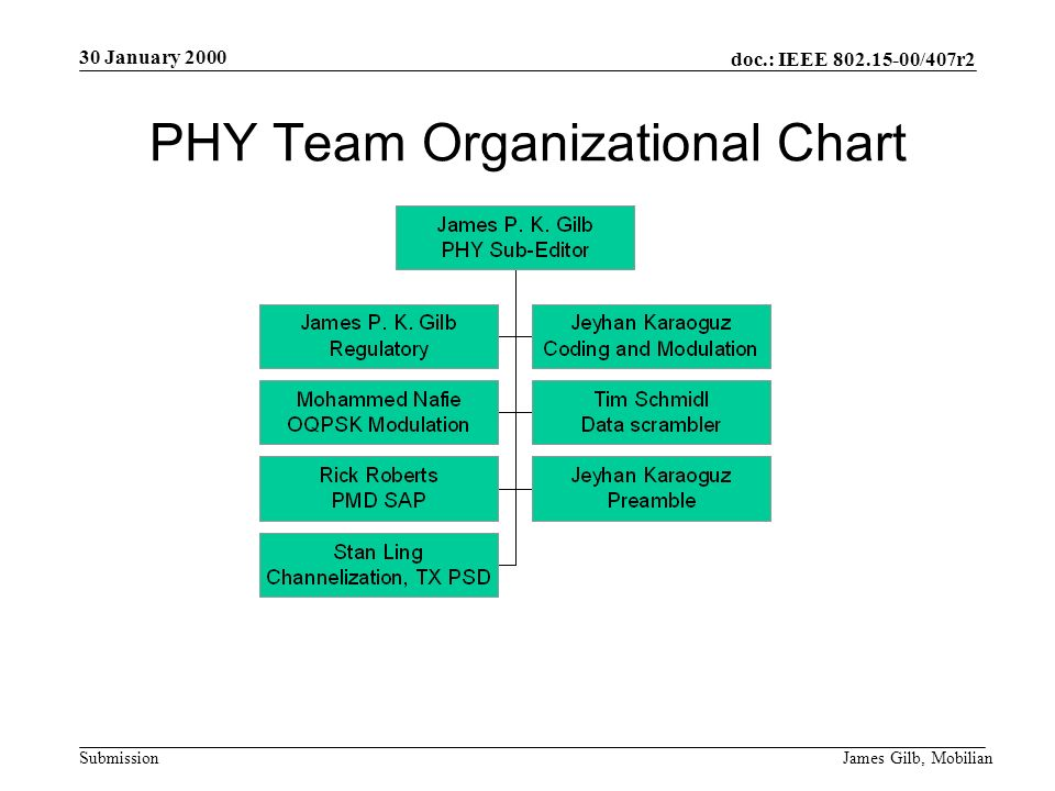 doc.: IEEE /407r2 Submission 30 January 2000 James Gilb, Mobilian PHY Team Organizational Chart