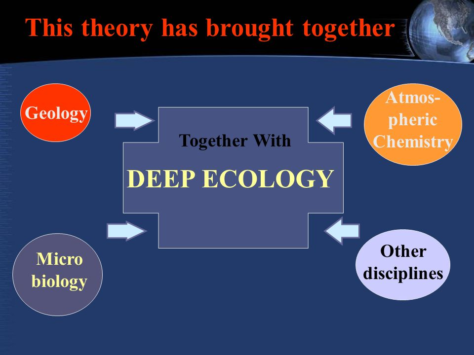 This theory has brought together Geology Micro biology Other disciplines Atmos- pheric Chemistry Together With DEEP ECOLOGY
