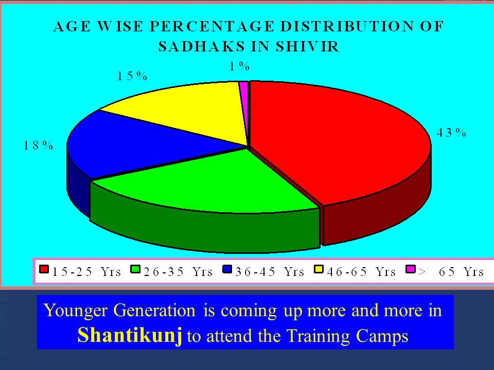 Younger Generation is coming up more and more in Shantikunj to attend the Training Camps