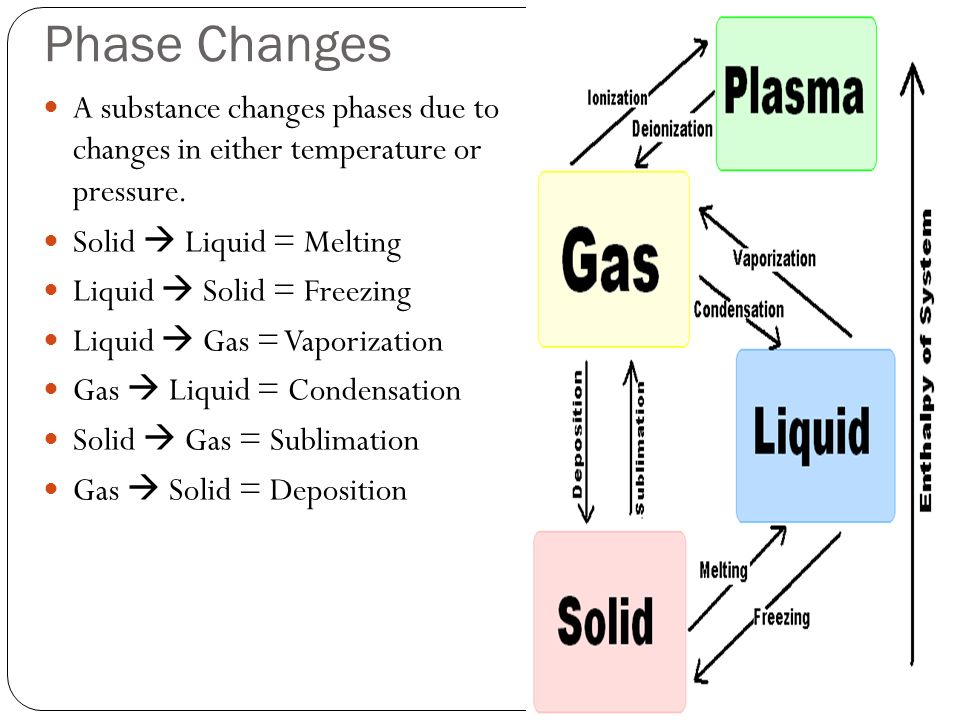 Water in the Atmosphere  Water Cycle  a Ice     solid b Water     In addition to the suggestions listed  many people will utilize a small fan  to increase circulation within the living quarters