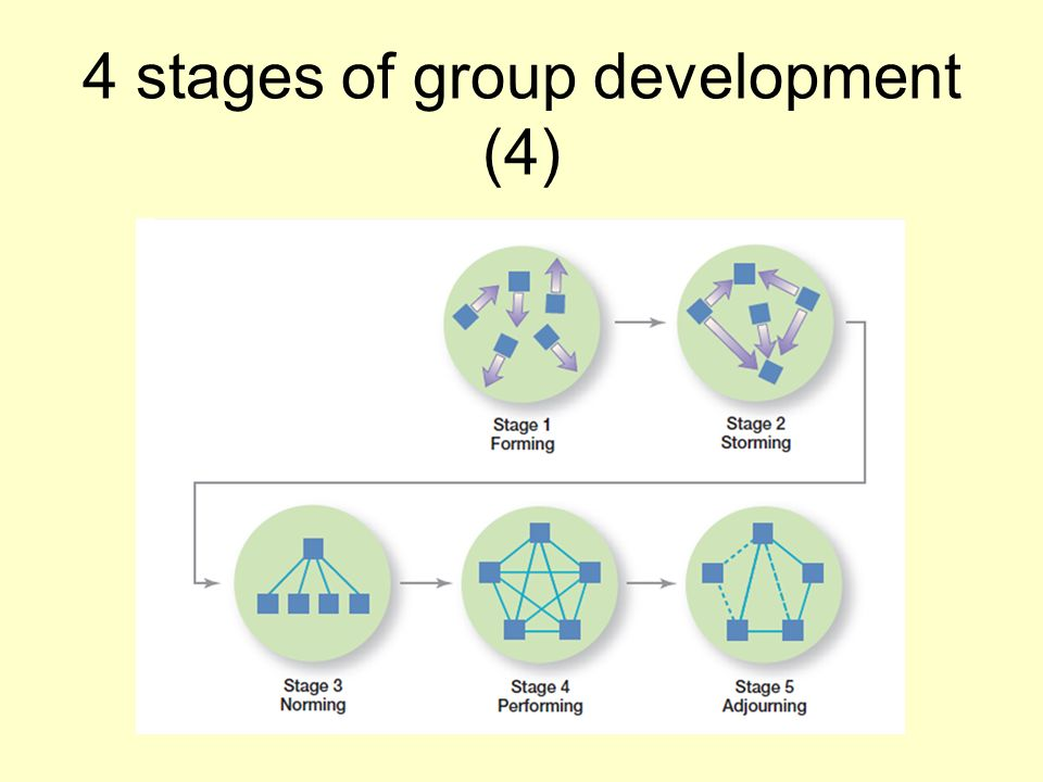 4 stages of group development (4)
