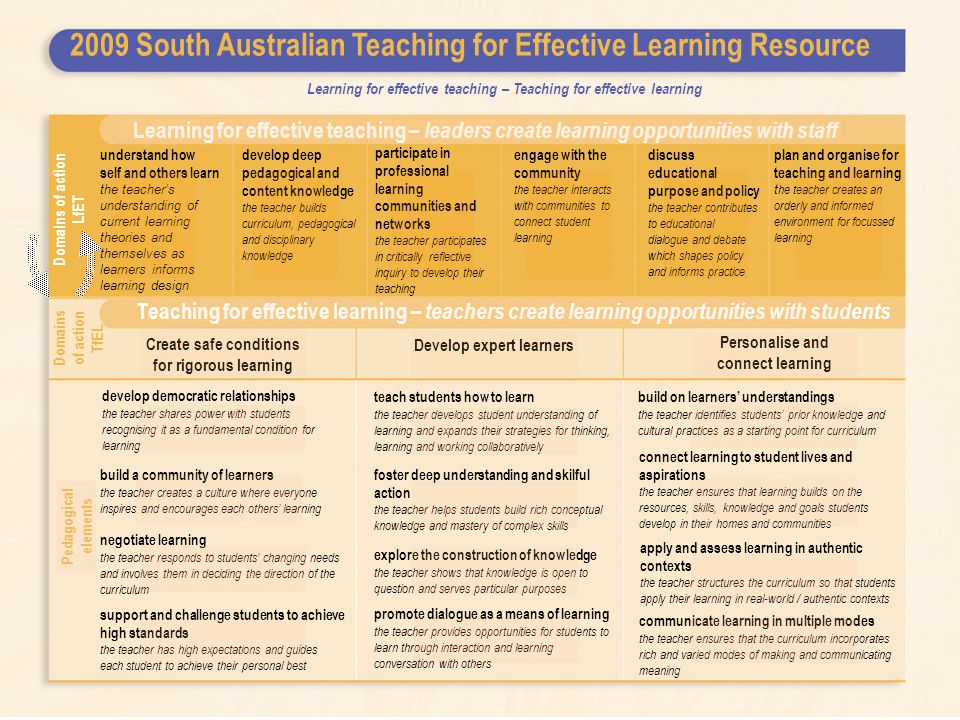 2009 South Australian Teaching for Effective Learning Resource Learning for effective teaching – leaders create learning opportunities with staff understand how self and others learn the teacher's understanding of current learning theories and themselves as learners informs learning design develop deep pedagogical and content knowledge the teacher builds curriculum, pedagogical and disciplinary knowledge participate in professional learning communities and networks the teacher participates in critically reflective inquiry to develop their teaching engage with the community the teacher interacts with communities to connect student learning discuss educational purpose and policy the teacher contributes to educational dialogue and debate which shapes policy and informs practice Domains of action LfET plan and organise for teaching and learning t he teacher creates an orderly and informed environment for focussed learning Teaching for effective learning – teachers create learning opportunities with students Domains of action TfEL Learning for effective teaching – Teaching for effective learning Create safe conditions for rigorous learning Develop expert learners Personalise and connect learning develop democratic relationships the teacher shares power with students recognising it as a fundamental condition for learning explore the construction of knowledge the teacher shows that knowledge is open to question and serves particular purposes build a community of learners the teacher creates a culture where everyone inspires and encourages each others' learning build on learners' understandings the teacher identifies students' prior knowledge and cultural practices as a starting point for curriculum connect learning to student lives and aspirations the teacher ensures that learning builds on the resources, skills, knowledge and goals students develop in their homes and communities negotiate learning the teacher responds to students' changing needs and involves them in decid