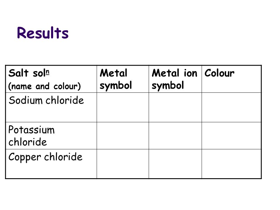 Match The Words To Their Definition And Picture Atom Ion Electron