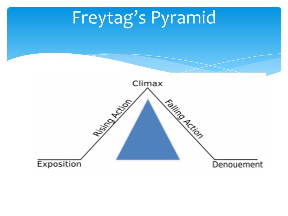 Plot Structure 7 th Grade Reading Freytags Pyramid Fr ppt – Freytag Pyramid Worksheet