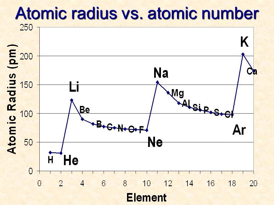 Trends in the periodic table ionization energy atomic radius 7 atomic radius vs atomic number urtaz Images