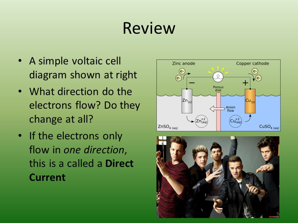 Review A simple voltaic cell diagram shown at right What direction do the electrons flow.