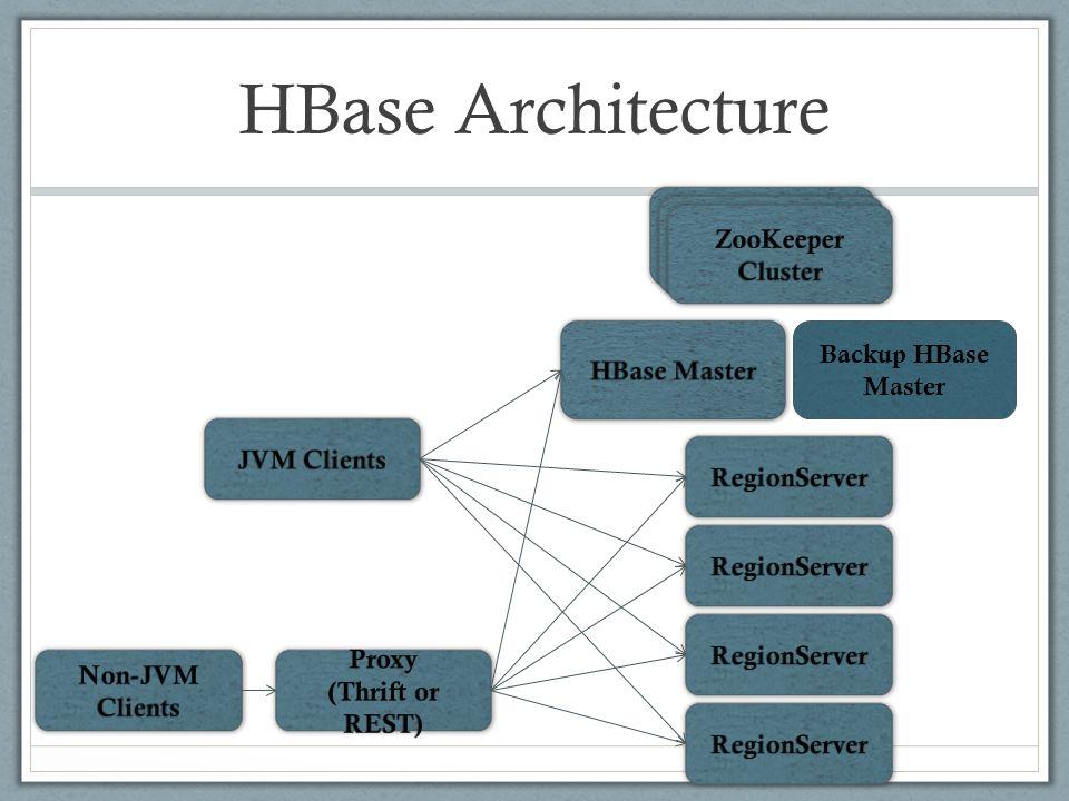 17 HBase Architecture Backup HBase Master