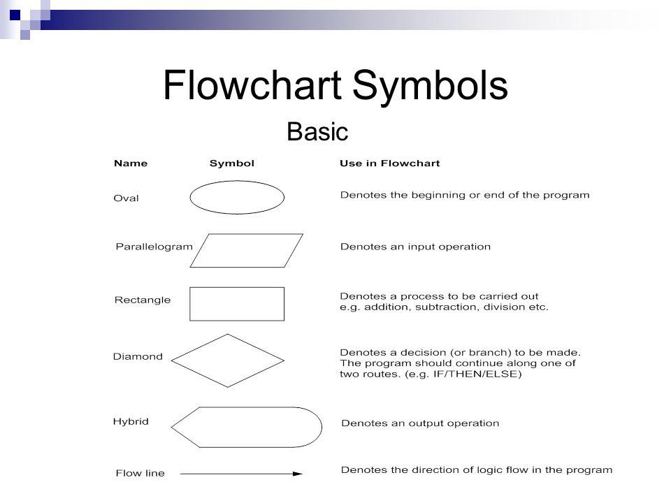 7 flowchart symbols basic - Basic Flowcharting Symbols
