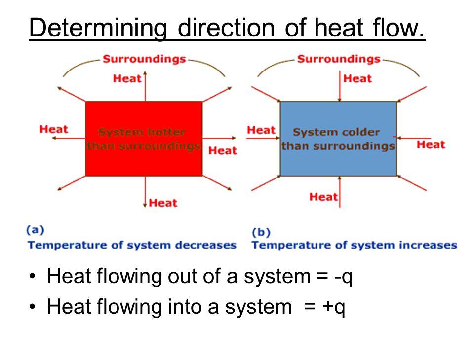 Determining direction of heat flow.
