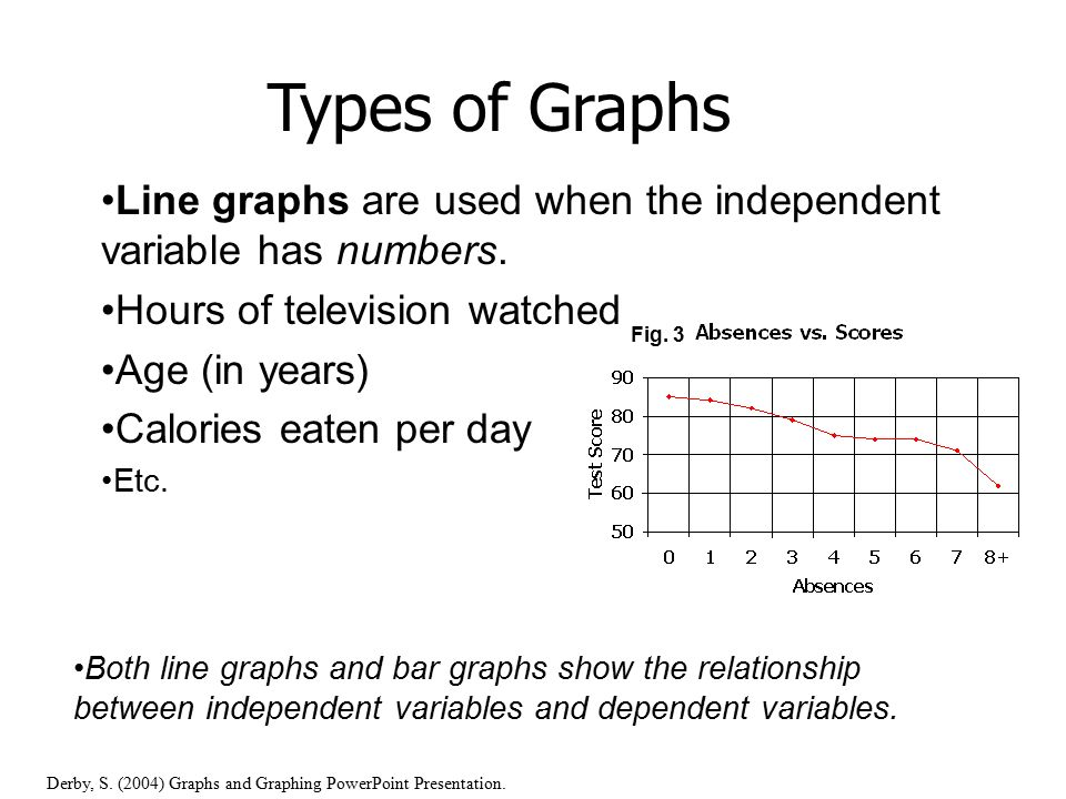 Double line graph biology