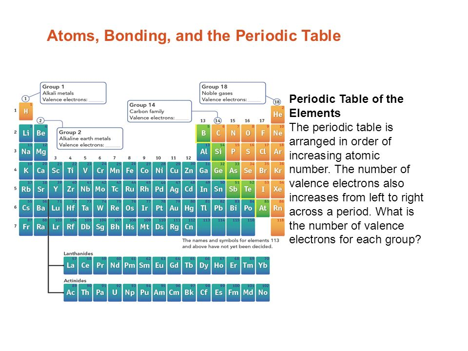Atoms bonding and the periodic table electron dot diagrams the 2 periodic ccuart Image collections
