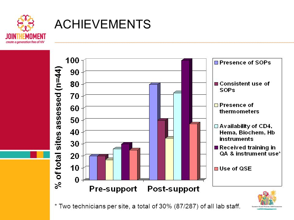 ACHIEVEMENTS % of total sites assessed (n=44) * Two technicians per site, a total of 30% (87/287) of all lab staff.