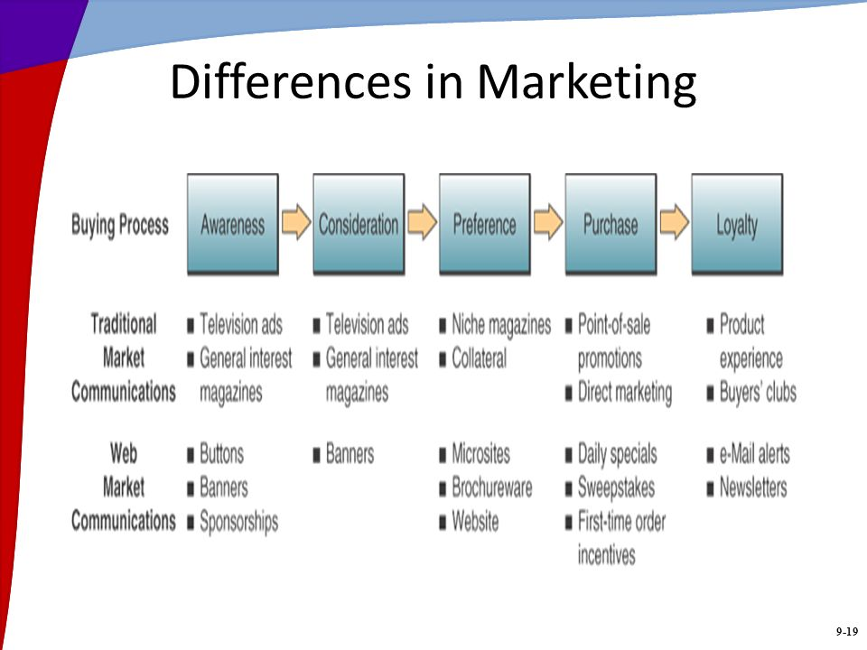 9-19 Differences in Marketing