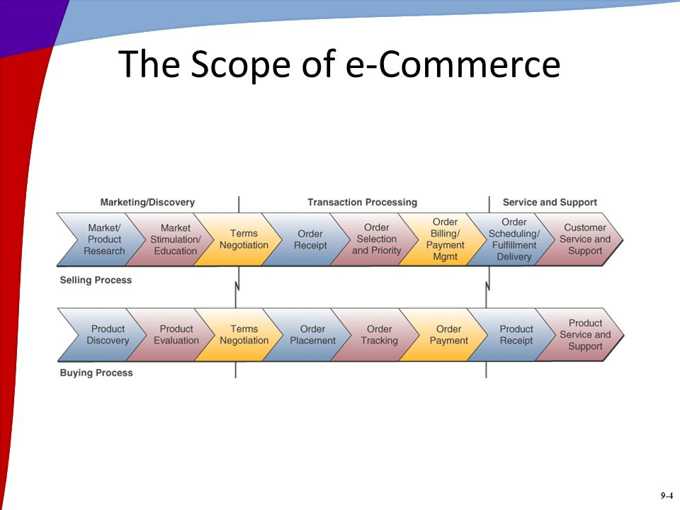 9-4 The Scope of e-Commerce