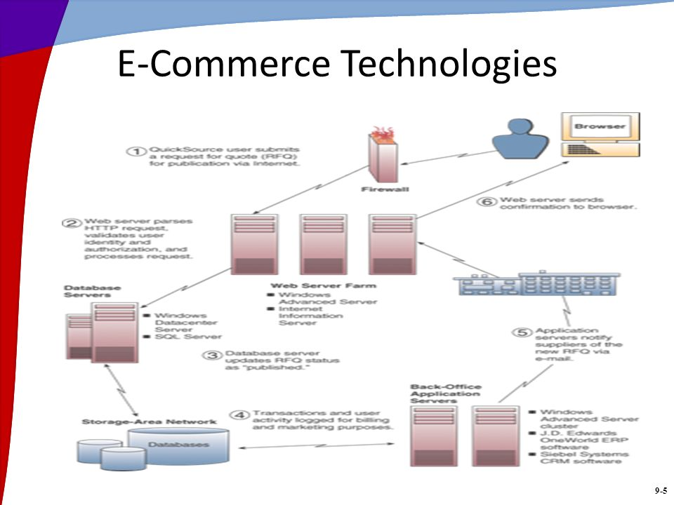 9-5 E-Commerce Technologies