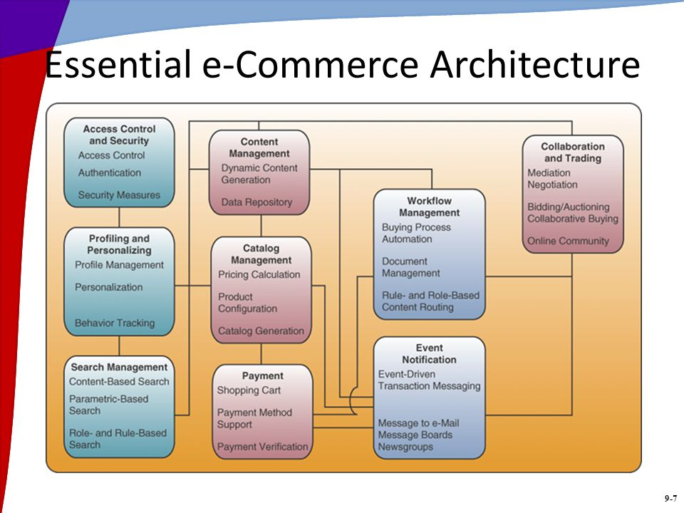 9-7 Essential e-Commerce Architecture
