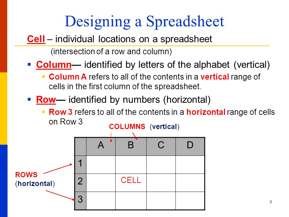 Worksheet A B C D In Vertical Letter spreadsheet basics objective 4 01 what is a 3 designing