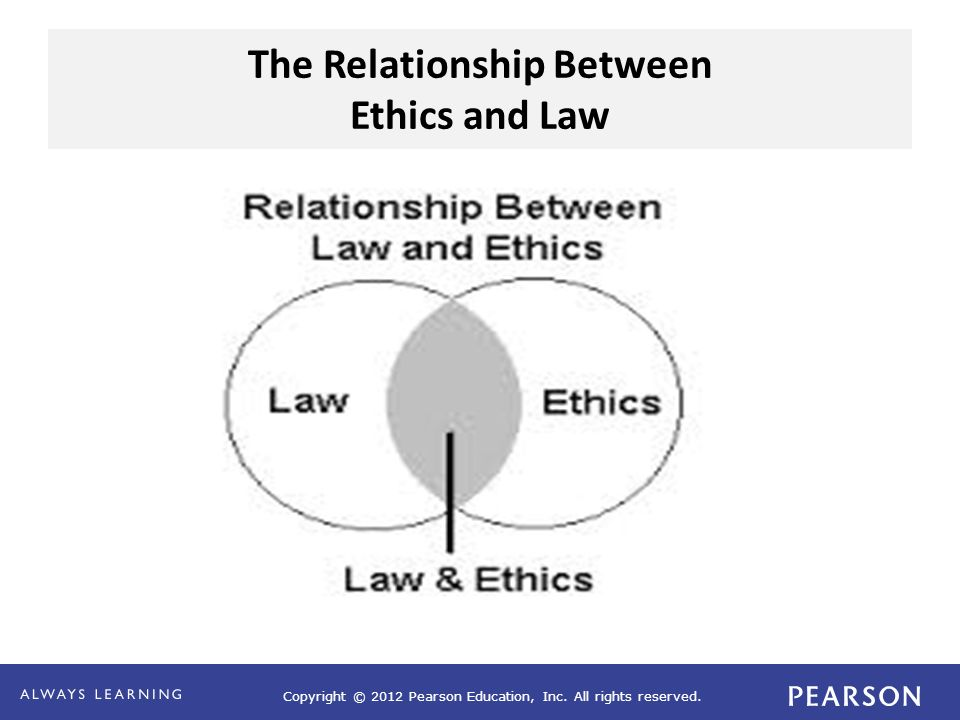 Copyright © 2012 Pearson Education, Inc. All rights reserved. The Relationship Between Ethics and Law