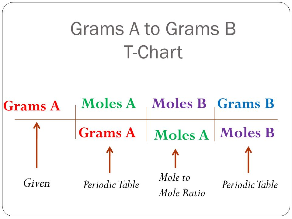 Moles To Grams Chart Erkalnathandedecker