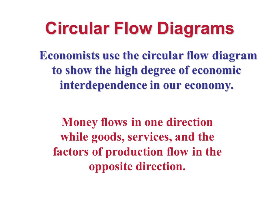 Circular flow diagrams economists use the circular flow diagram to 1 circular flow diagrams economists use the circular flow diagram to show ccuart Image collections