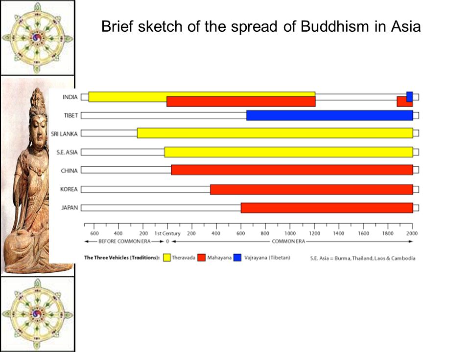 Brief sketch of the spread of Buddhism in Asia