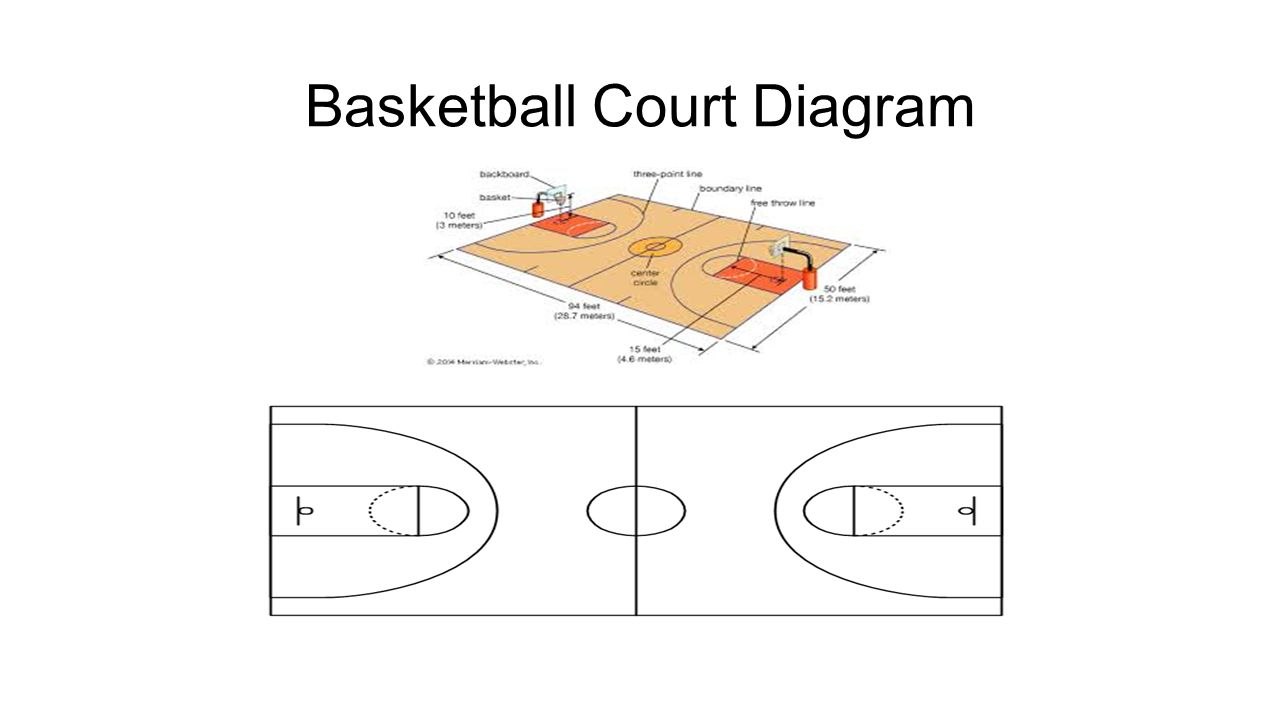 Basketball hpwb 7 8 history of basketball developed by dr 4 basketball court diagram pooptronica Image collections