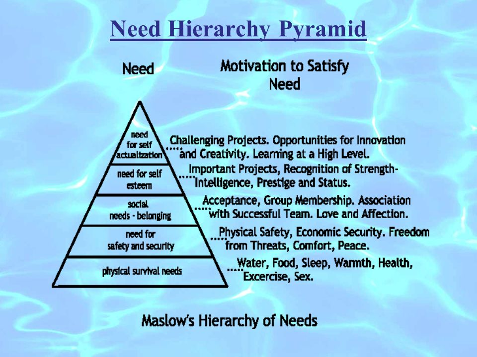 Need Hierarchy Pyramid
