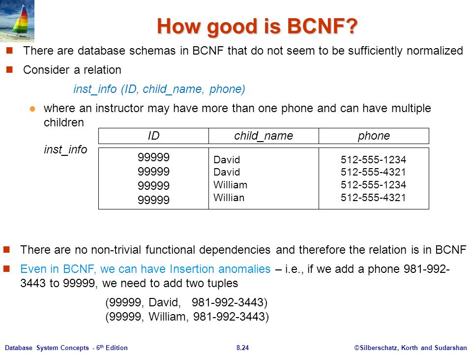 ©Silberschatz, Korth and Sudarshan8.24Database System Concepts - 6 th Edition How good is BCNF.