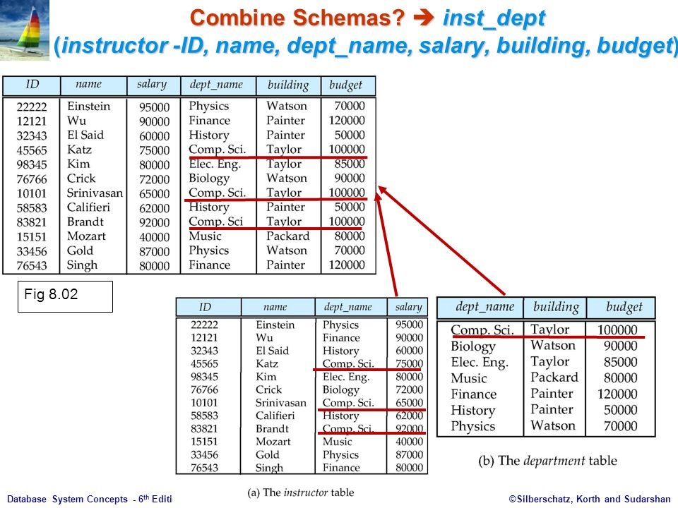 ©Silberschatz, Korth and Sudarshan8.5Database System Concepts - 6 th Edition Combine Schemas.