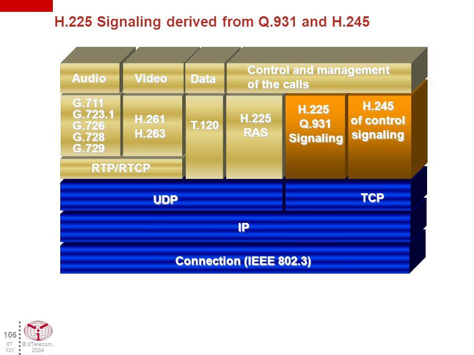 © IITelecom, 2004 105 IIT 101 Activity 4.3 - H.323, Signaling and Control The H.323 standard Signaling and Control –H.225/Q.931 –H.245 –TCP/UDP ports Attribution