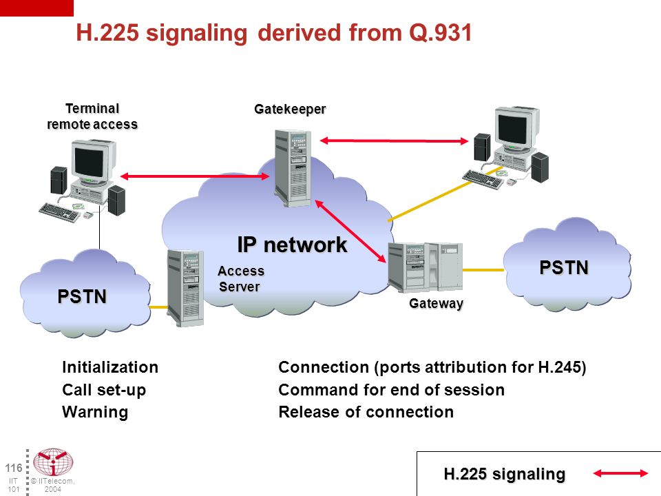 © IITelecom, 2004 115 IIT 101 H.225 signaling TCP UDP IP IP Connection (IEEE 802.3) RTP/RTCP H.261H.263 AudioVideo T.120 H.225RAS H.225Q.931 Signaling Signaling Control and management of the calls Data G.711G.723.1G.726G.728G.729 H.245 of control signaling