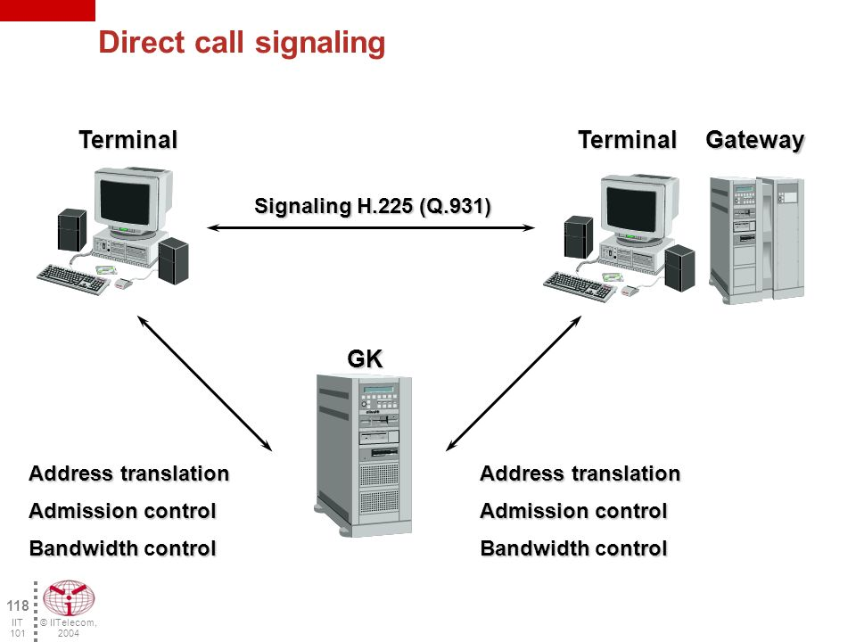 © IITelecom, 2004 117 IIT 101 Signaling Model Determine which protocols go trough the gatekeeper and which ones pass directly between the two termination points.