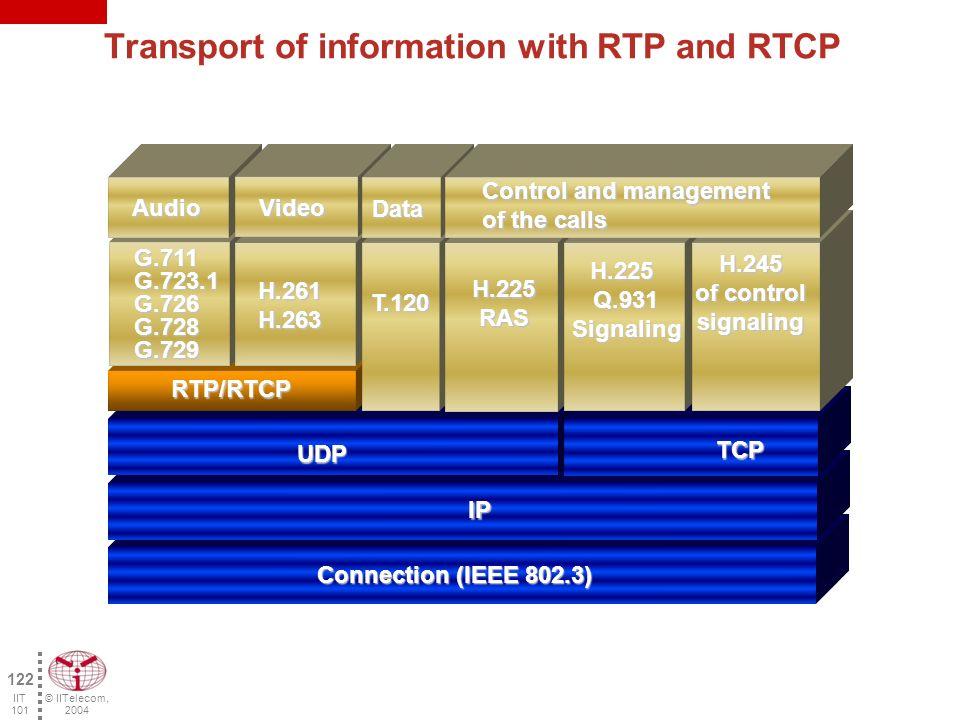 © IITelecom, 2004 121 IIT 101 Logical channels Each logical channel uses a different socket (IP address IP + logical port = socket) Terminal 1 H.323 Terminal 2 H.323 Control H.245 Audio Video 0 5 6 7 8 0 1 2 3 4 Logics Ports