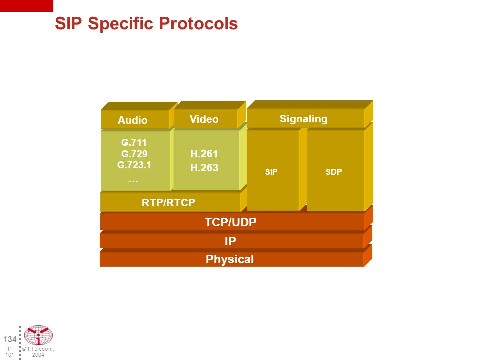 © IITelecom, 2004 133 IIT 101 Session Initiation Protocol (SIP) Signaling protocol for multimedia applications Independent of sub layer protocols (TCP, UDP) Standard developed by the IETF (MMUSIC working group) - RFC 2543 SIP works in various phases of the call –Localization of the corresponding terminal –Analyze recipient profile and resources –Negotiation of the media type and of the communication parameters –Availability of the correspondent –Call set-up and call follow-up SIP uses several existing protocols –Message format (HTTP 1.1) –Media negotiation (SDP - Session Description Protocol), –Media (RTP) –Name resolution and mobility (DNS and DHCP) –Applications encoding (MIME)