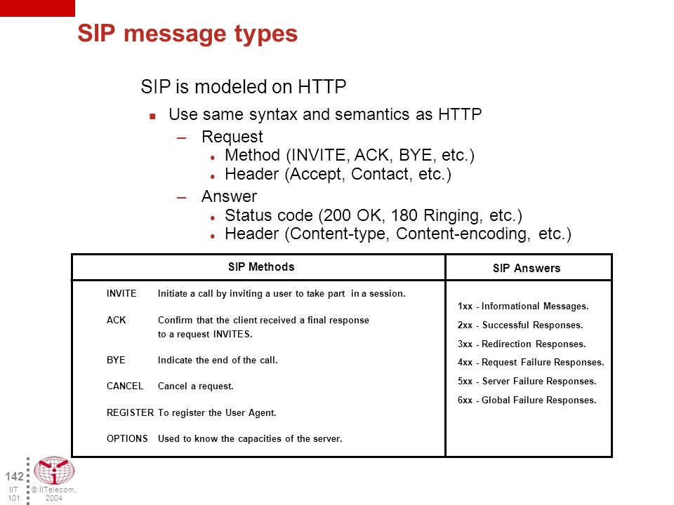 © IITelecom, 2004 141 IIT 101 SDP Messages in a SIP session INVITE 100 Trying 180 Ringing 200 OK ACK INVITE sip:pierre@192.168.1.31 SIP/2.0 Via: SIP/2.0/UDP 192.168.1.20:5060 Call-ID: 141710@192.190.132.20 From: sip: marie@192.190.132.20 To: sip:pierre@192.190.132.31 Cseq 1 INVITES Content-type: application/sdp Content-Length: 98 v=0 o=marie 3123 121231 IN IP4 192.190.132.20 c=IN IP4 192.190.132.20 m=audio 5004 RTP/AVP 0 SIP/2.0 200 OK Call-ID: 141710@192.190.132.20 From: sip: marie@192.190.132.20 To: sip:pierre@192.190.132.31 Cseq 1 INVITES Content-type: application/sdp Content-Length: 98 v=0 o=pierre 5664 456456 IP IP4 192.190.132.31 c=IN IP4 192.190.132.31 m=audio5004 RTP/AVP 0 ACK sip:pierre@192.190.132.31 SIP/2.0 Via: SIP/2.0/UDP 192.190.132.20:5060 Call-ID: 141710@192.190.132.20 From: sip: marie@192.190.132.20 To: sip:pierre@192.190.132.31 Cseq 1 ACK Marie 192.168.1.20 Pierre 192.168.1.31 Each end knows the other one IP address