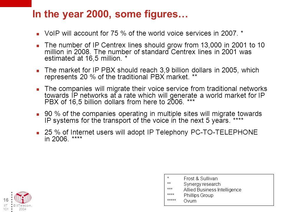 © IITelecom, 2004 15 IIT 101 Market trends (U.S.) Source: Phillips InfoTech 2002 2001 2002 2003 2004 2005 2006 2000 4000 6000 8000 10000 12000 14000 Million lines Overall market Traditional market IP Telephony