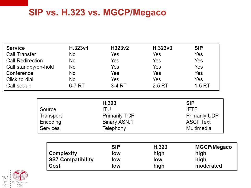 © IITelecom, 2004 160 IIT 101 Summary of VoIP protocols SIP 0%5%15%24% Megaco 1%8%20%28% MGCP 10%15%20%14% H.323 89%73%45%35% 2001200220032004 Current tendencies according to Insight Research, Jan 2001 H.323 is still the most used protocol MGCP is accepted by the Softswitch Manufacturers SIP is increasingly popular; industry sees much interest there; Windows XP includes SIP client (Messenger) Megaco is increasingly accepted SIP and Megaco are chosen by 3GPP 3GPP: 3rd Generation Partnership Project