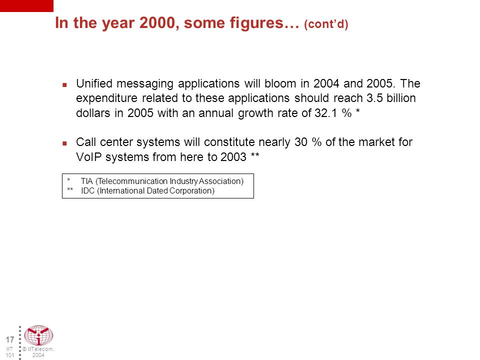 © IITelecom, 2004 16 IIT 101 In the year 2000, some figures… * Frost & Sullivan ** Synergy research *** Allied Business Intelligence **** Phillips Group ***** Ovum VoIP will account for 75 % of the world voice services in 2007.