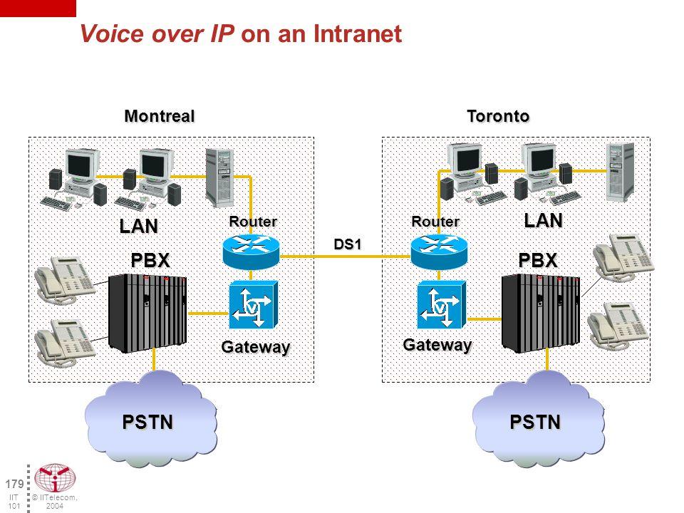 © IITelecom, 2004 178 IIT 101 Where can we use Voice over IP.