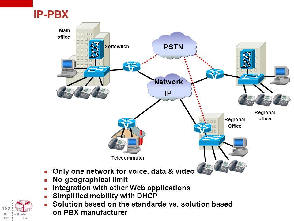 © IITelecom, 2004 181 IIT 101 Internet Telephony Service Provider (ITSP) Private IP network