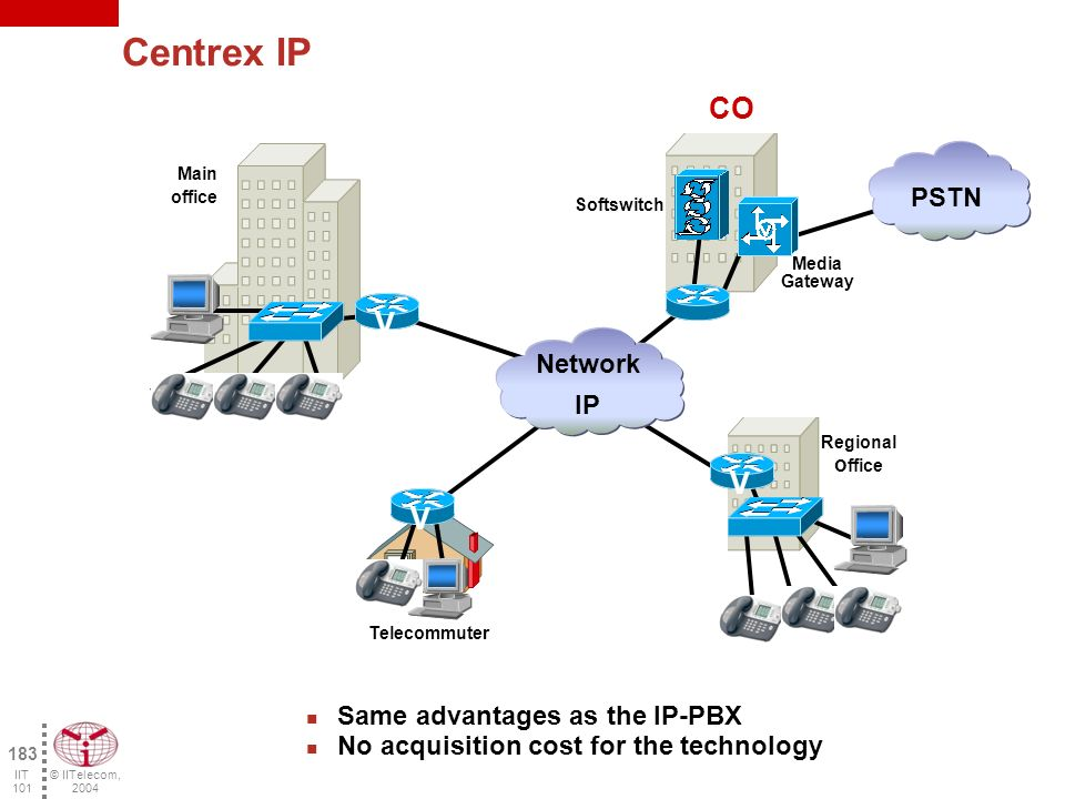 © IITelecom, 2004 182 IIT 101 Main office Regional office Telecommuter V V V PSTN Network IP V Regional o ffice Softswitch IP-PBX Only one network for voice, data & video No geographical limit Integration with other Web applications Simplified mobility with DHCP Solution based on the standards vs.