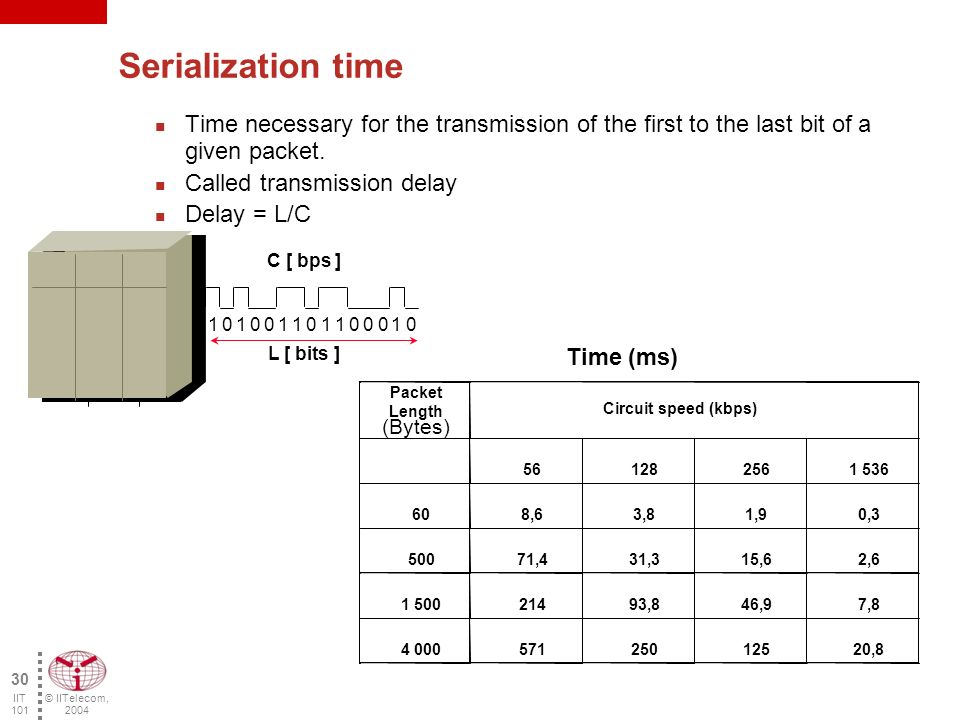 © IITelecom, 2004 29 IIT 101 Delay Sources Serialization time Propagation time Processing time Processing delay Time to sit in memory Queuing delay